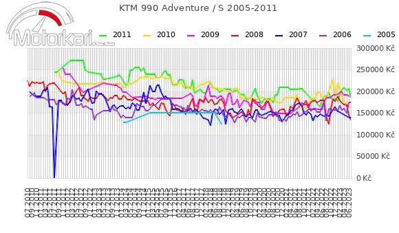 KTM 990 Adventure / S 2005-2011