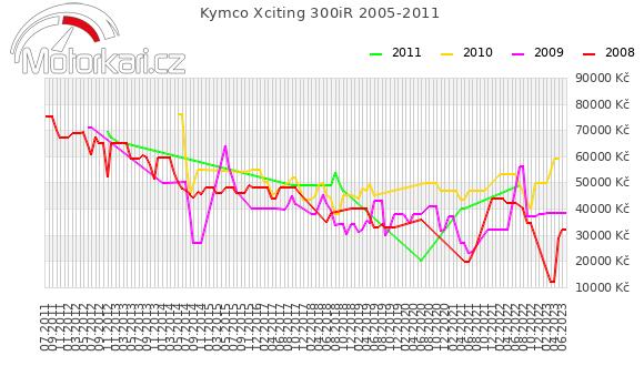 Kymco Xciting 300iR 2005-2011