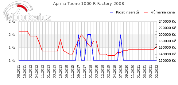 Aprilia Tuono 1000 R Factory 2008