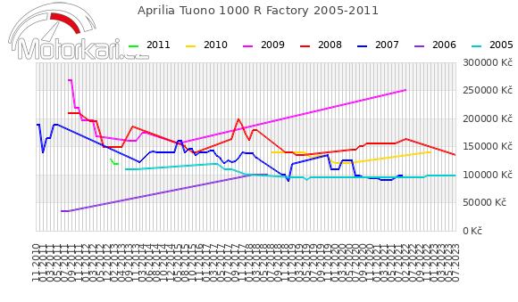 Aprilia Tuono 1000 R Factory 2005-2011