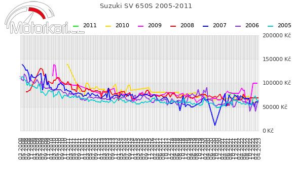 Suzuki SV 650S 2005-2011