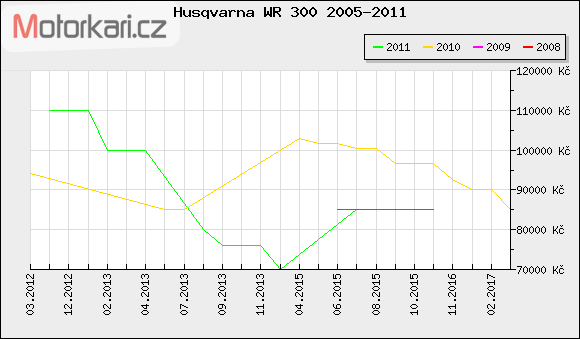 Husqvarna WR 300 2005-2011