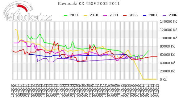 Kawasaki KX 450F 2005-2011