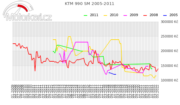 KTM 990 SM 2005-2011