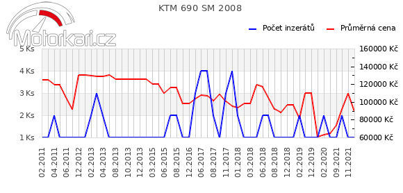 KTM 690 SM 2008