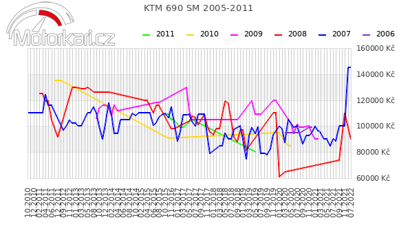 KTM 690 SM 2005-2011