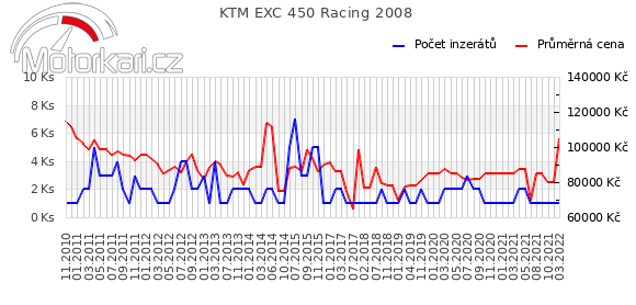 KTM EXC 450 Racing 2008