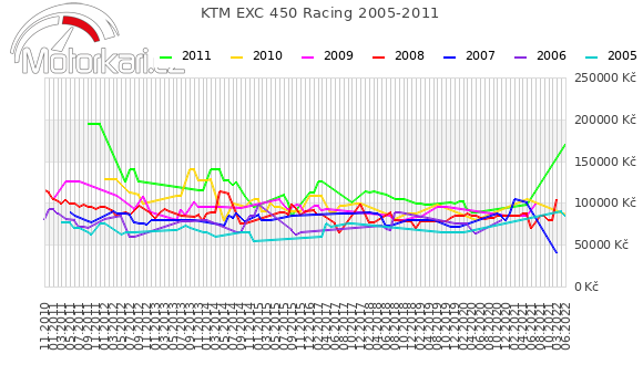 KTM EXC 450 Racing 2005-2011