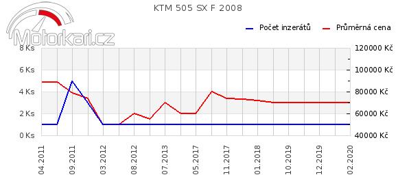 KTM 505 SX F 2008