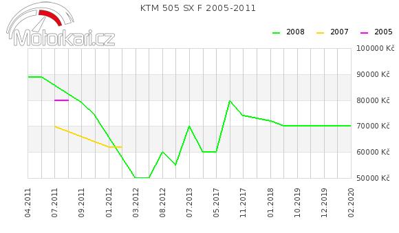 KTM 505 SX F 2005-2011