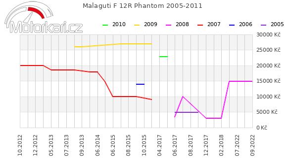 Malaguti F 12R Phantom 2005-2011