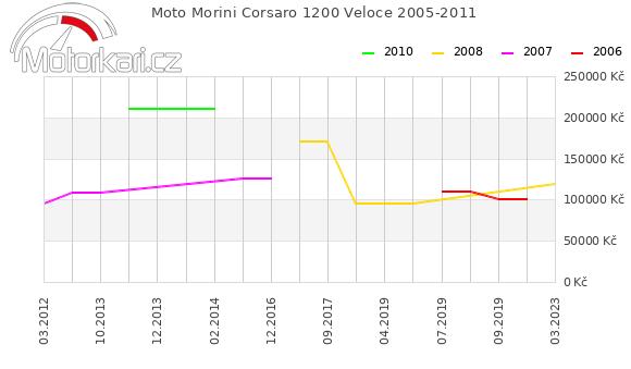 Moto Morini Corsaro 1200 Veloce 2005-2011