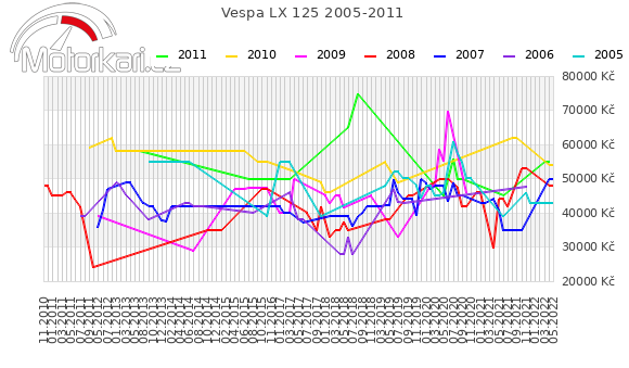 Vespa LX 125 2005-2011