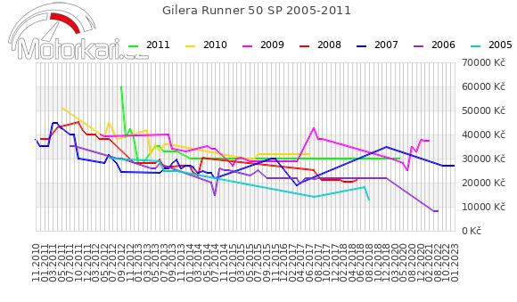 Gilera Runner 50 SP 2005-2011