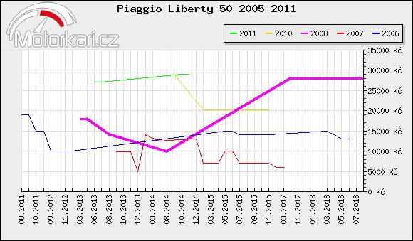 Piaggio Liberty 50 2005-2011