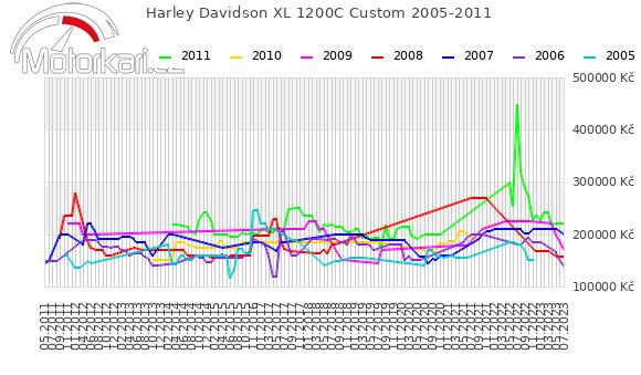 Harley Davidson XL 1200C Custom 2005-2011