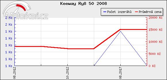 Keeway Ry8 50 2008