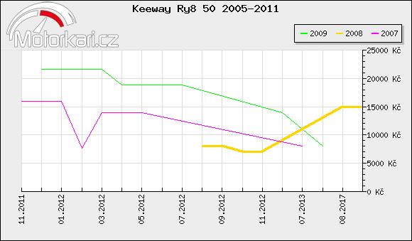 Keeway Ry8 50 2005-2011