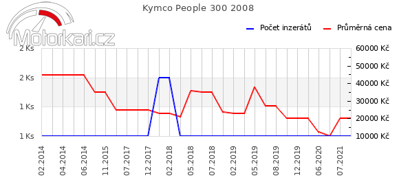 Kymco People 300 2008