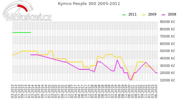 Kymco People 300 2005-2011