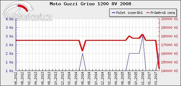 Moto Guzzi Griso 1200 8V 2008