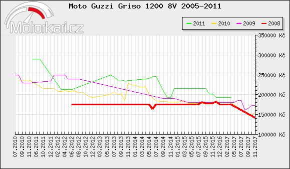 Moto Guzzi Griso 1200 8V 2005-2011