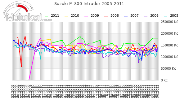 Suzuki M 800 Intruder 2005-2011