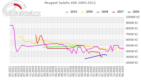 Peugeot Satelis 400 2005-2011