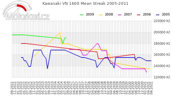 Kawasaki VN 1600 Mean Streak 2005-2011