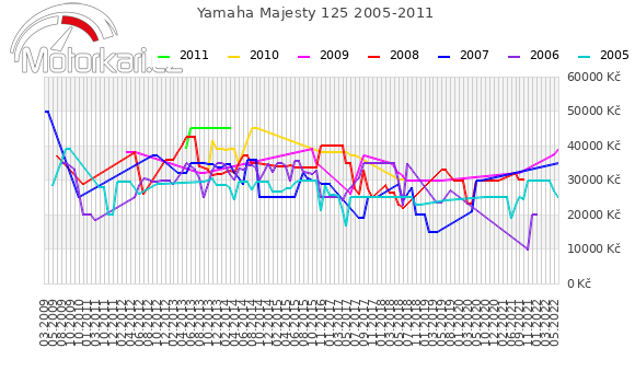 Yamaha Majesty 125 2005-2011