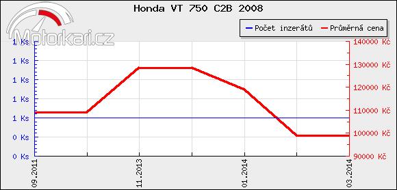 Honda VT 750 C2B 2008