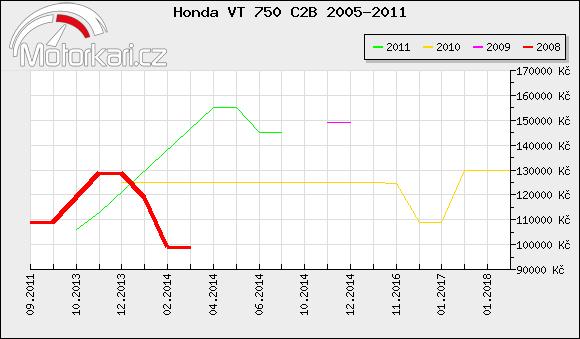 Honda VT 750 C2B 2005-2011