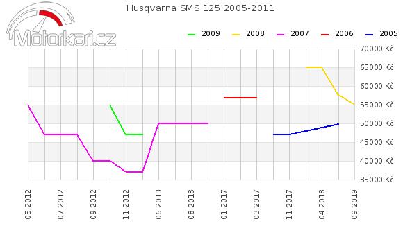 Husqvarna SMS 125 2005-2011
