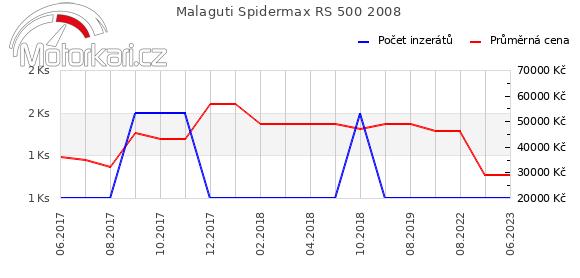 Malaguti Spidermax RS 500 2008