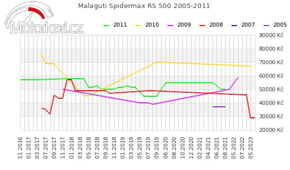 Malaguti Spidermax RS 500 2005-2011