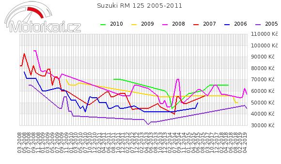 Suzuki RM 125 2005-2011