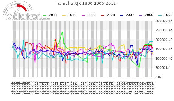 Yamaha XJR 1300 2005-2011
