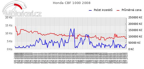 Honda CBF 1000 2008