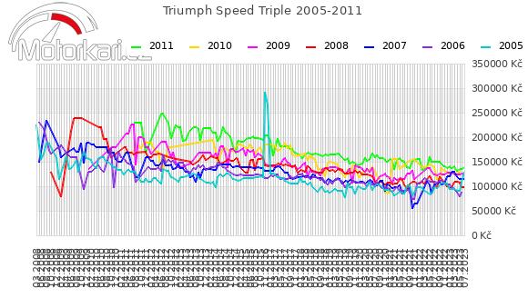 Triumph Speed Triple 2005-2011
