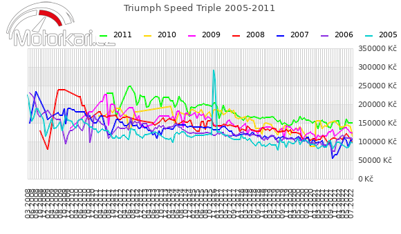 Triumph Speed Triple 2005-2011