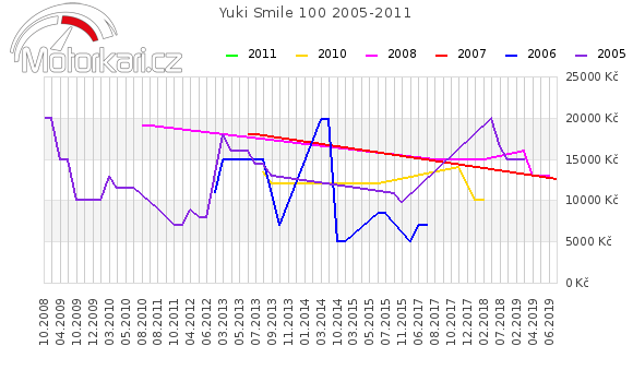 Yuki Smile 100 2005-2011