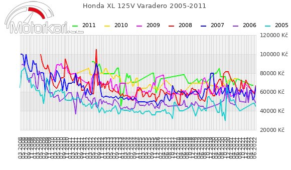 Honda XL 125V Varadero 2005-2011