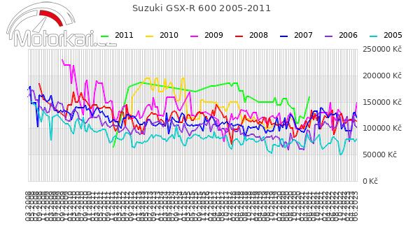 Suzuki GSX-R 600 2005-2011