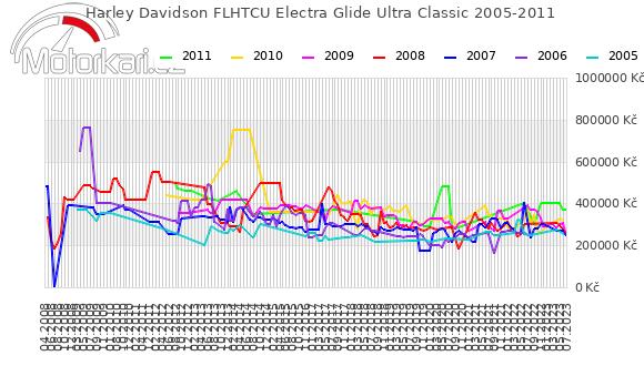 Harley Davidson FLHTCU Electra Glide Ultra Classic 2005-2011