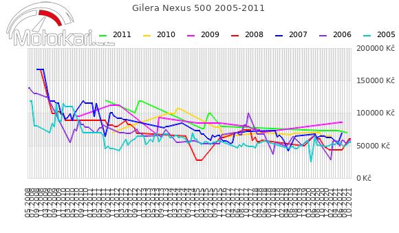 Gilera Nexus 500 2005-2011