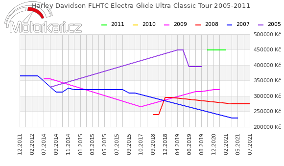 Harley Davidson FLHTC Electra Glide Ultra Classic Tour 2005-2011