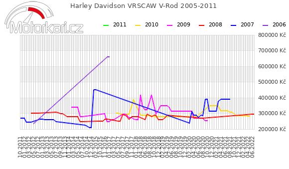 Harley Davidson VRSCAW V-Rod 2005-2011