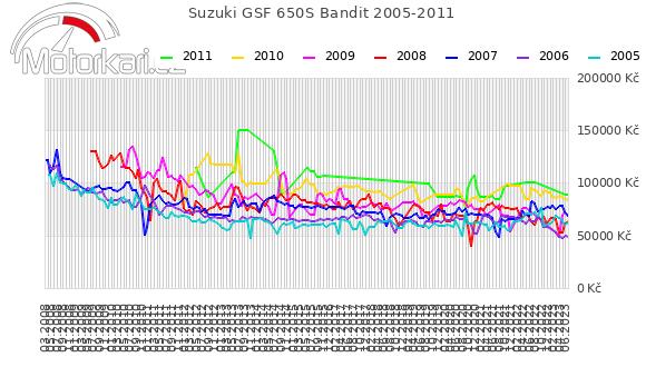 Suzuki GSF 650S Bandit 2005-2011