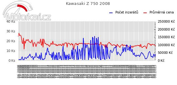 Kawasaki Z 750 2008