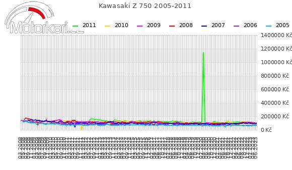 Kawasaki Z 750 2005-2011